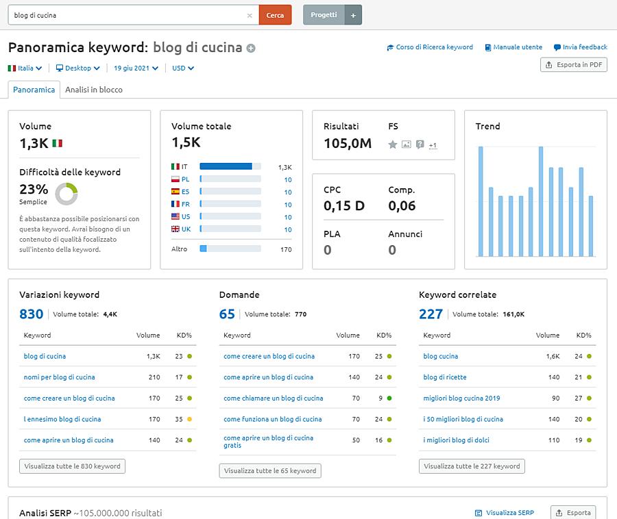 analisi keywords semrush